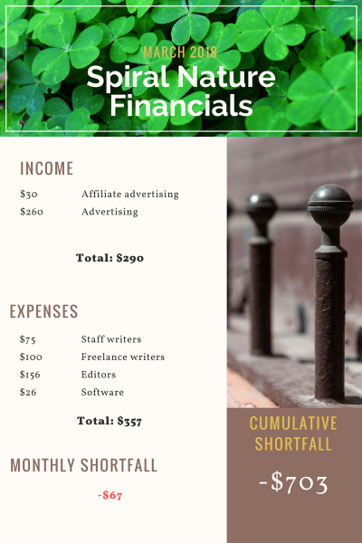March 2018 Spiral Nature Financials